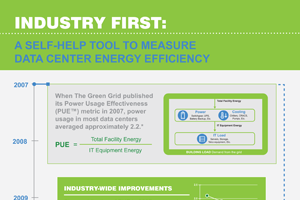 The Green Grid infographic